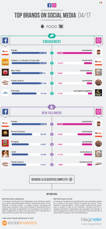 Il food nei social network